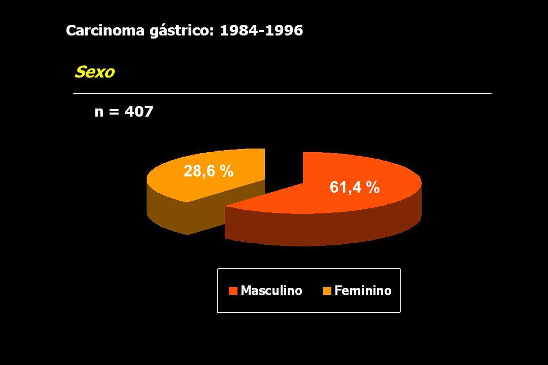 Carcinoma gástrico: 1984-1996 Sexo n = 407 28,6 % 61,4 %