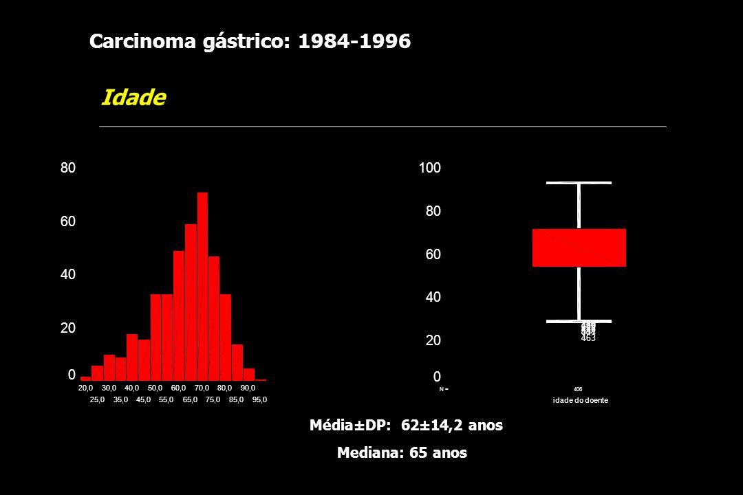 Idade Carcinoma gástrico: 1984-1996 Média±DP: 62±14,2 anos