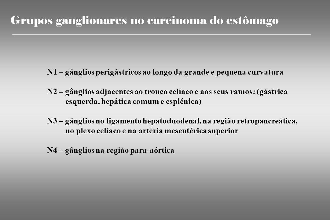 Grupos ganglionares no carcinoma do estômago