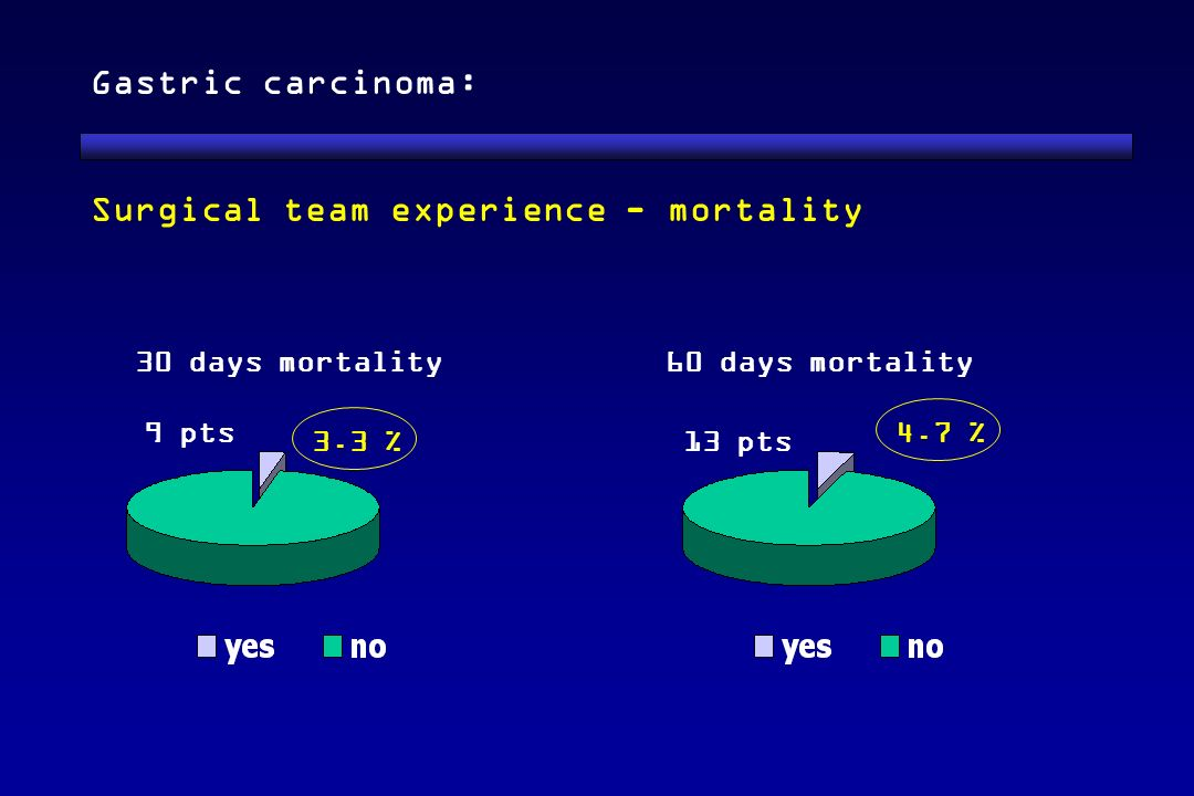Surgical team experience - mortality