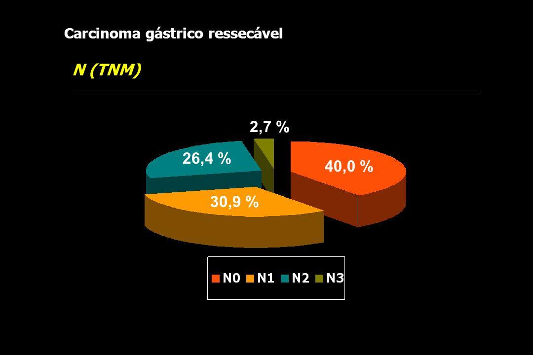 Carcinoma gástrico ressecável