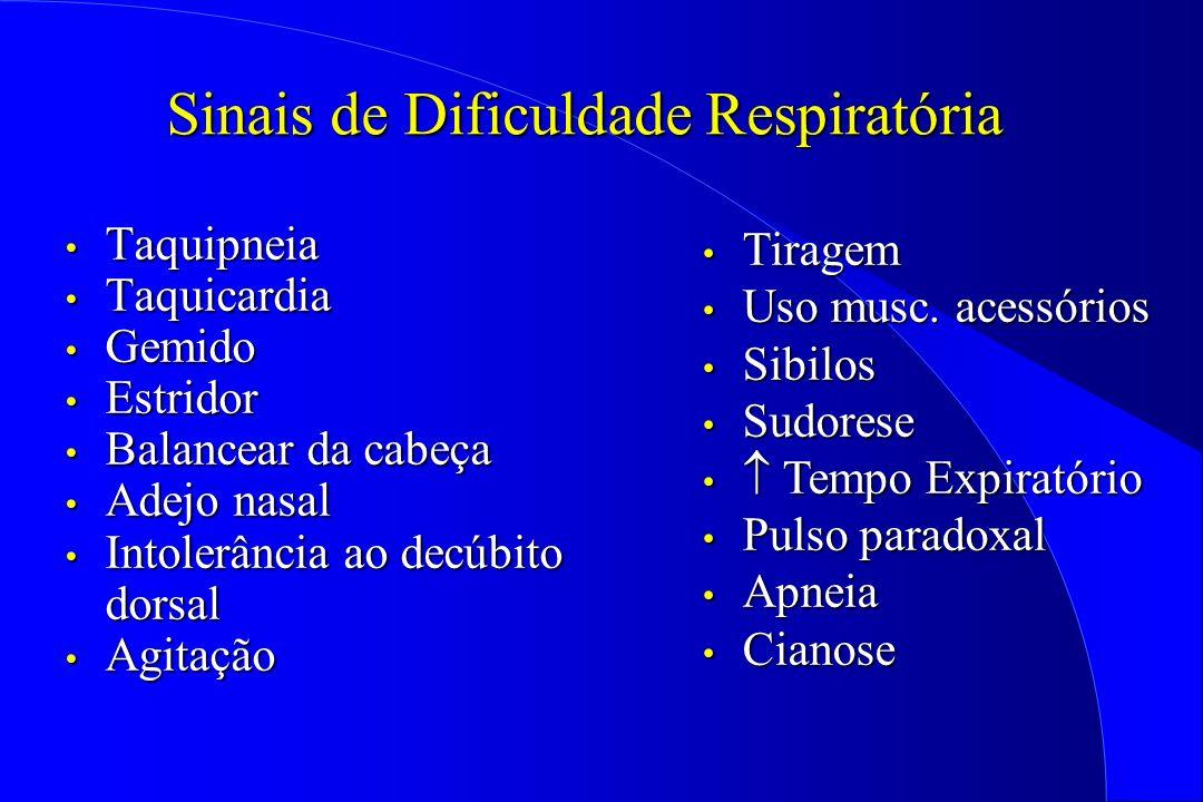 Sinais de Dificuldade Respiratória