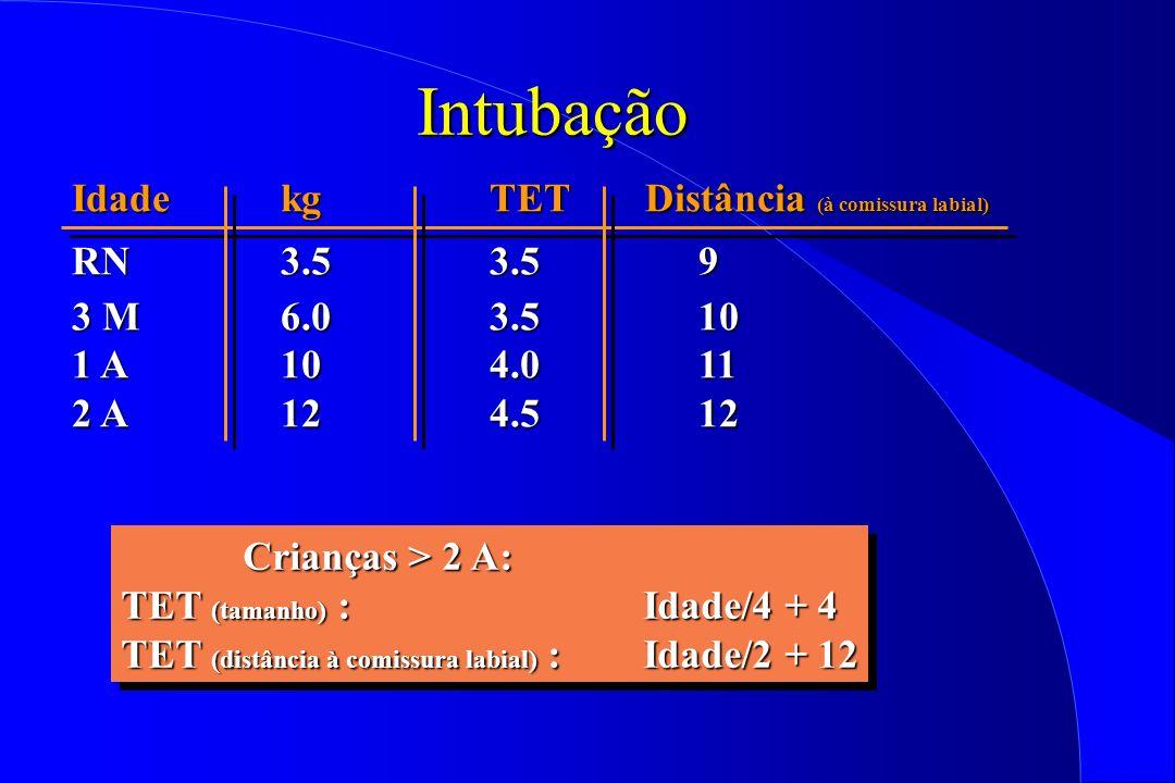 Intubação Idade kg TET Distância (à comissura labial) RN 3.5 3.5 9