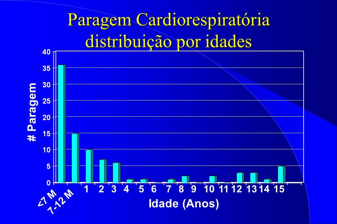 Paragem Cardiorespiratória distribuição por idades