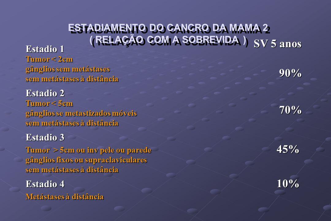 ESTADIAMENTO DO CANCRO DA MAMA 2 ( RELAÇÃO COM A SOBREVIDA )