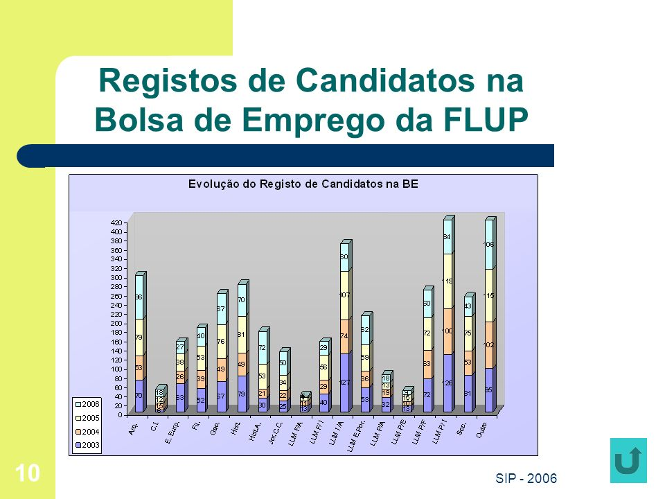 Registos de Candidatos na Bolsa de Emprego da FLUP