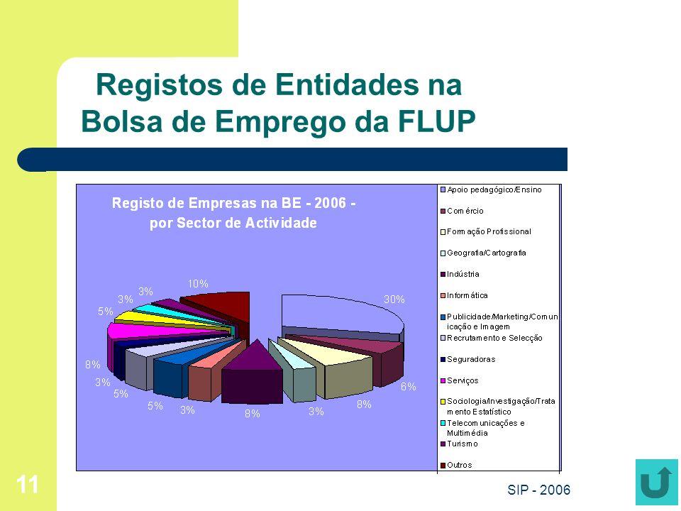 Registos de Entidades na Bolsa de Emprego da FLUP