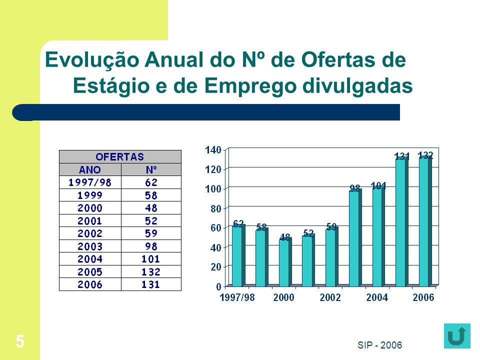 Evolução Anual do Nº de Ofertas de Estágio e de Emprego divulgadas