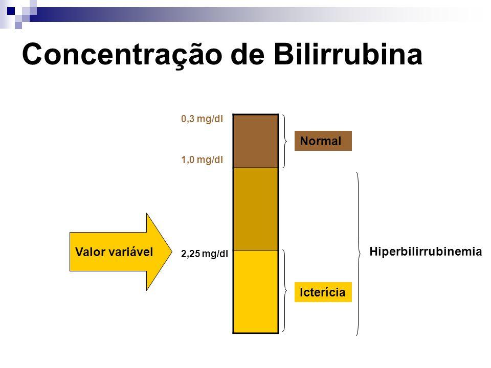 Concentração de Bilirrubina