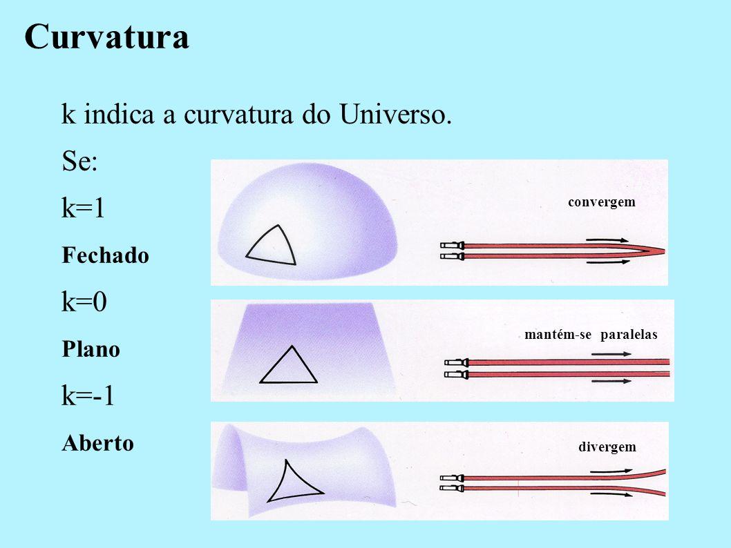 Curvatura k indica a curvatura do Universo. Se: k=1 k=0 k=-1 Fechado
