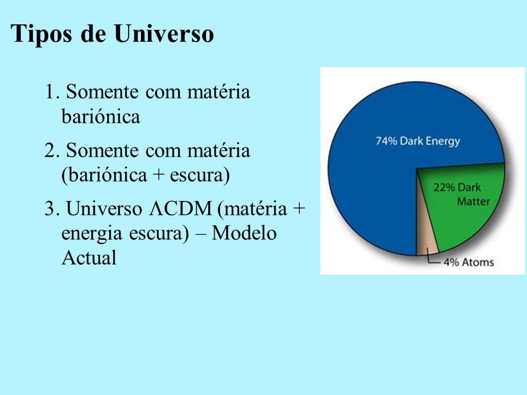 Tipos de Universo 1. Somente com matéria bariónica