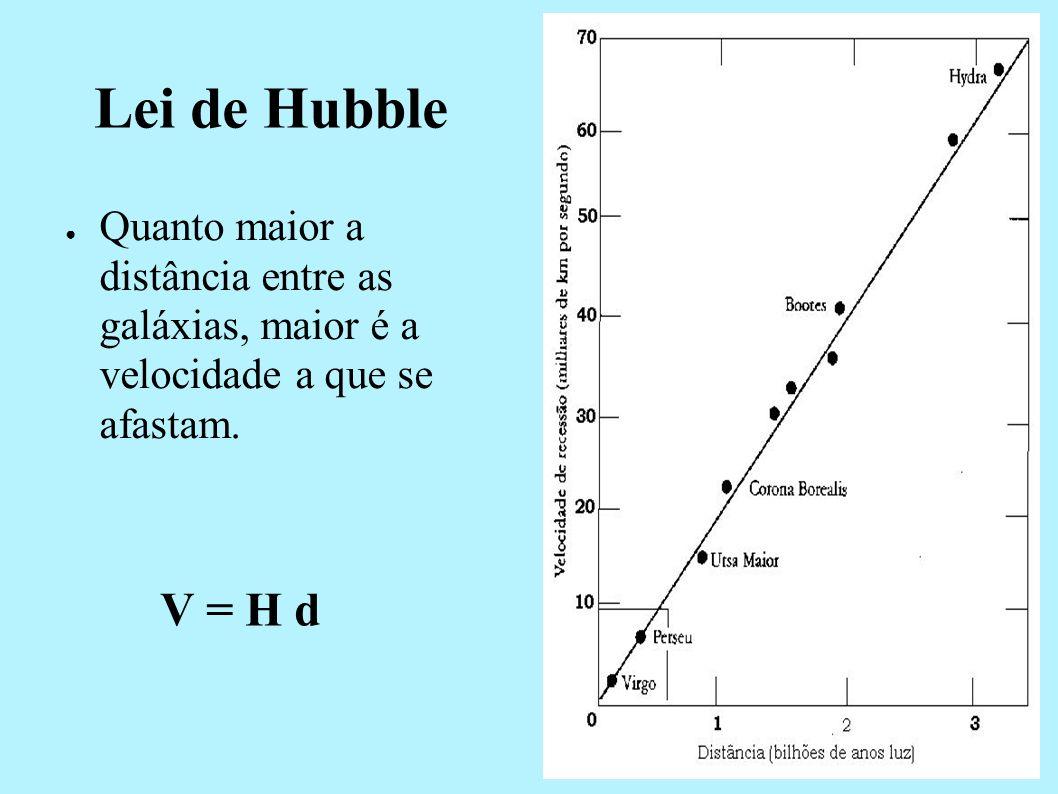 Lei de Hubble Quanto maior a distância entre as galáxias, maior é a velocidade a que se afastam.