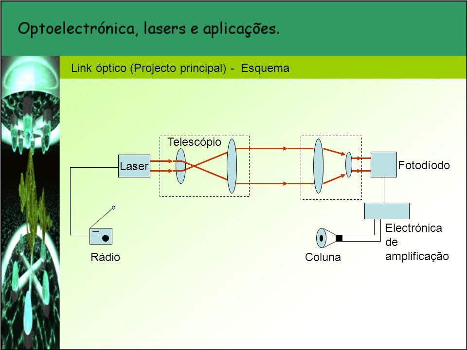 Link óptico (Projecto principal) - Esquema