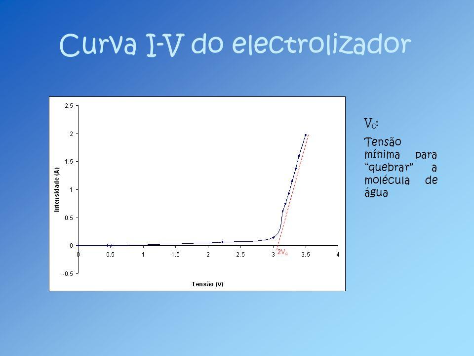 Curva I-V do electrolizador