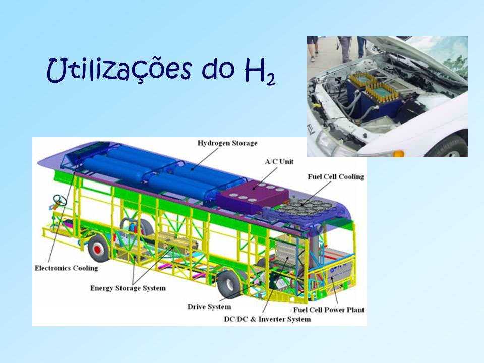Utilizações do H2