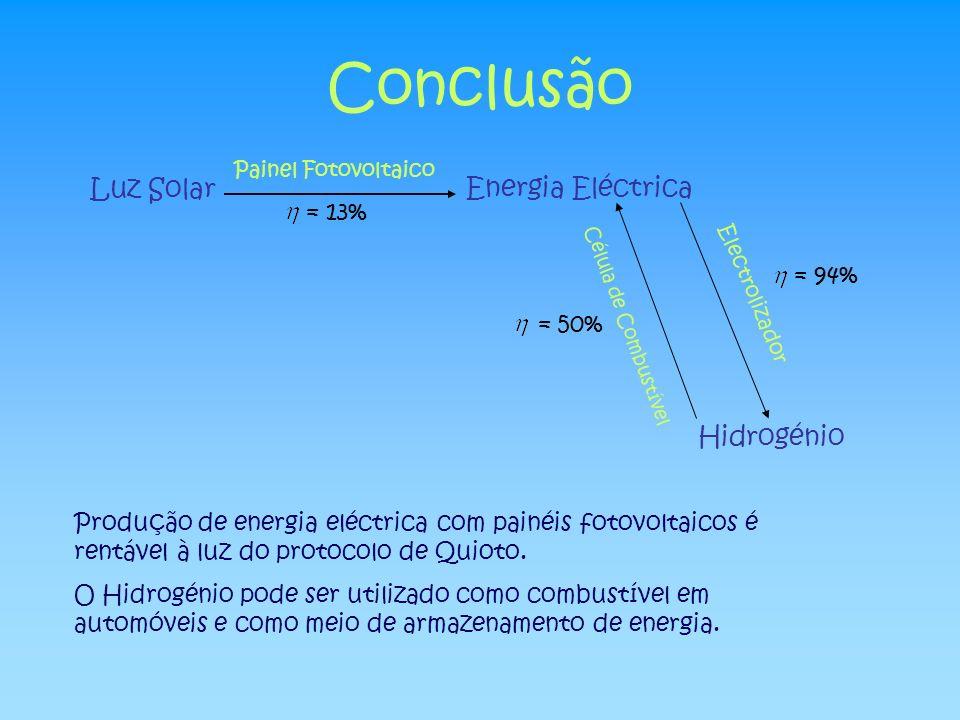 Conclusão Luz Solar Energia Eléctrica Hidrogénio = 13% = 94% = 50%