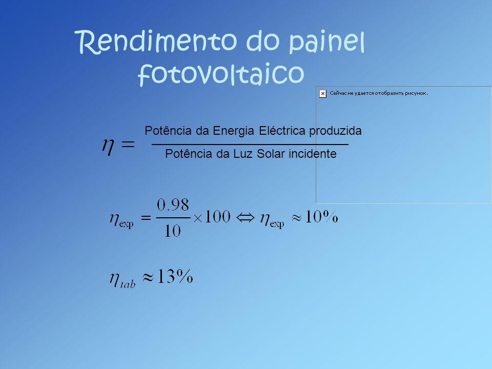 Rendimento do painel fotovoltaico