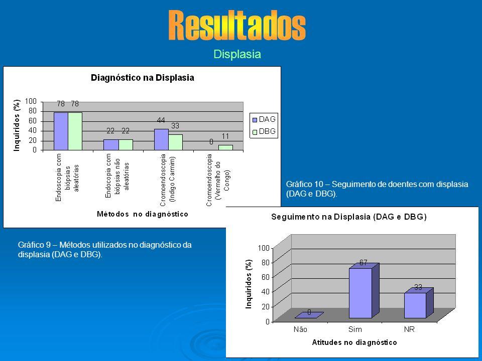 Resultados Displasia. Gráfico 10 – Seguimento de doentes com displasia (DAG e DBG).