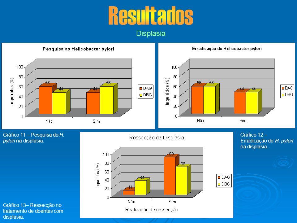 Resultados Displasia Gráfico 11 – Pesquisa do H. pylori na displasia.