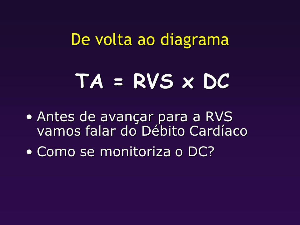 TA = RVS x DC De volta ao diagrama