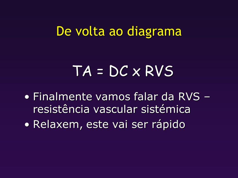 TA = DC x RVS De volta ao diagrama