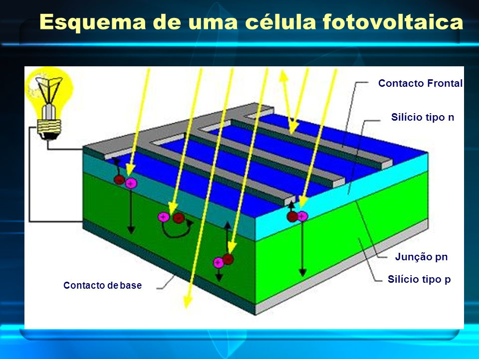 Esquema de uma célula fotovoltaica