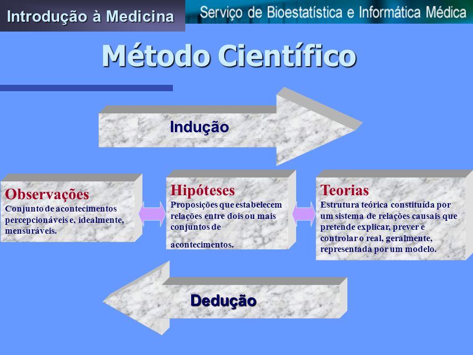 Método Científico Introdução à Medicina Indução Hipóteses Teorias