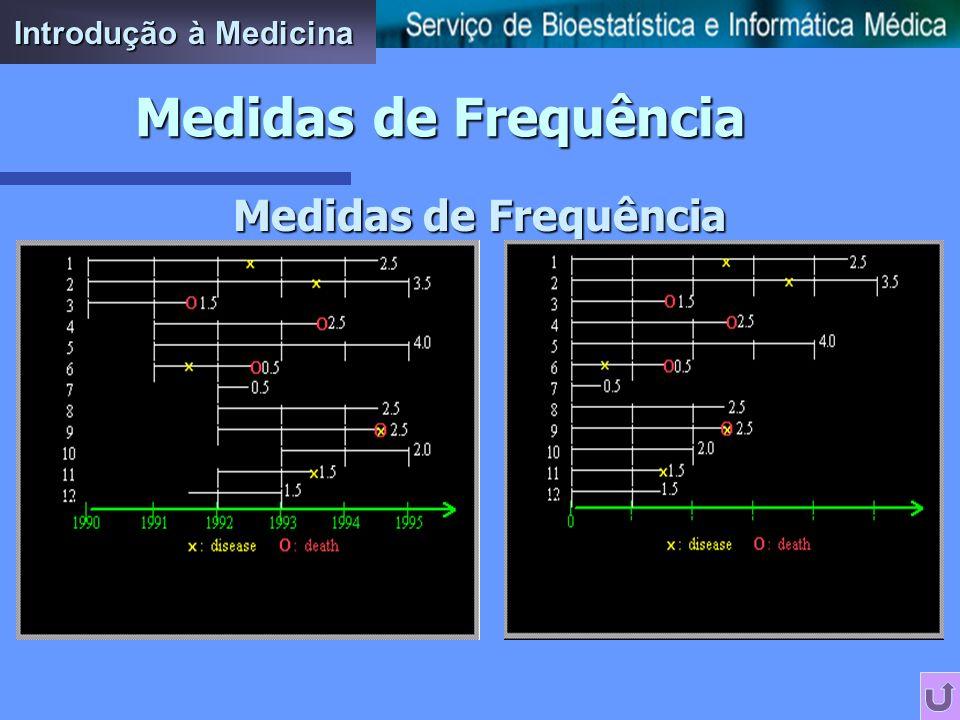 Introdução à Medicina Medidas de Frequência Medidas de Frequência