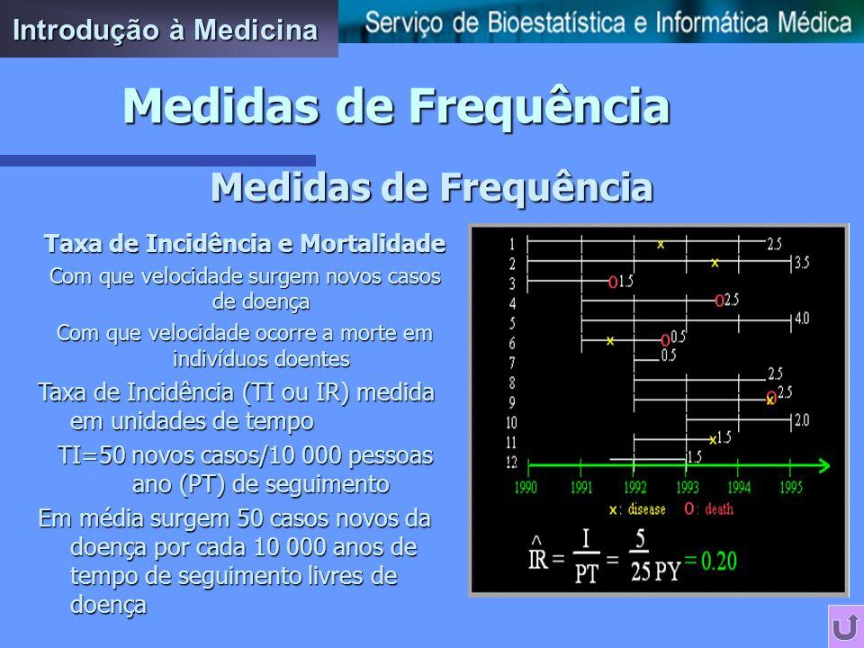 Medidas de Frequência Medidas de Frequência Introdução à Medicina