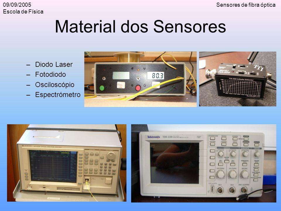 Sensores de fibra óptica