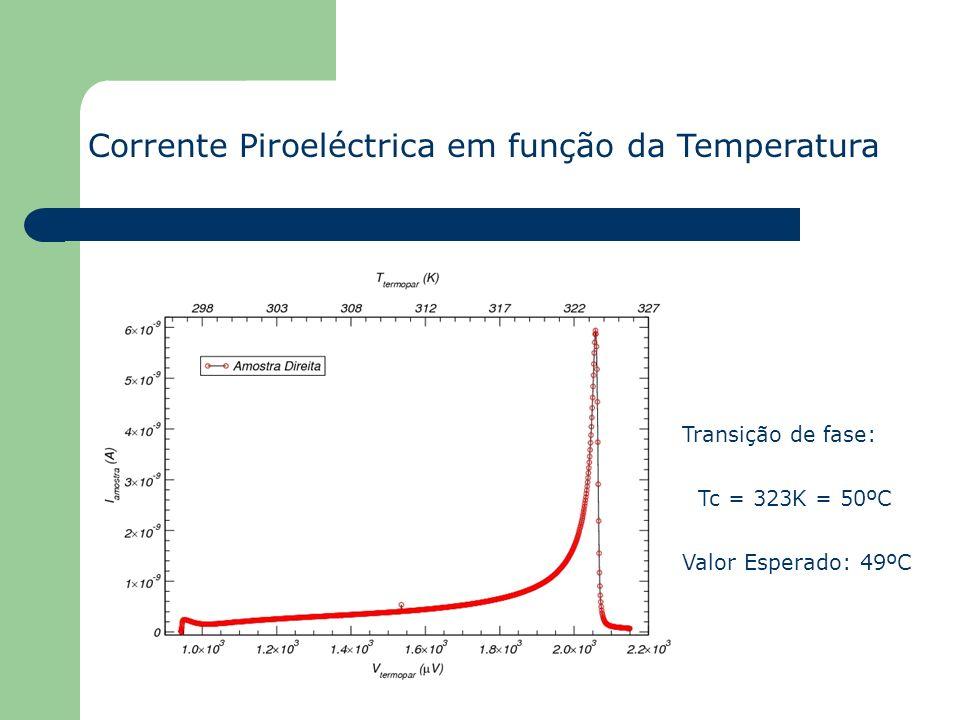 Corrente Piroeléctrica em função da Temperatura