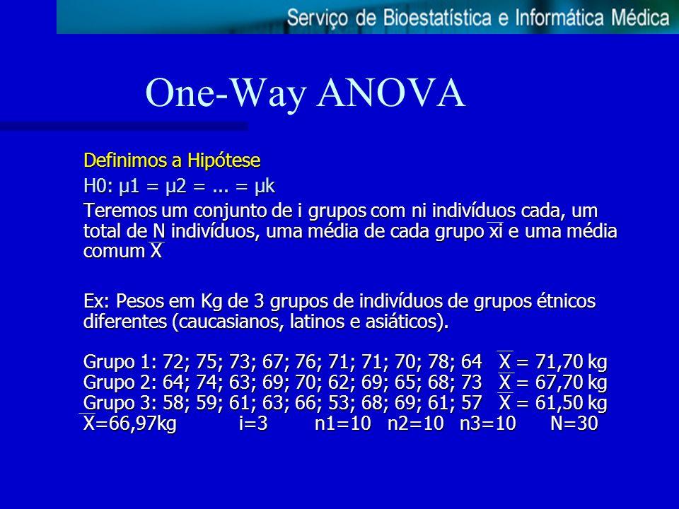 One-Way ANOVA Definimos a Hipótese H0: µ1 = µ2 = ... = µk