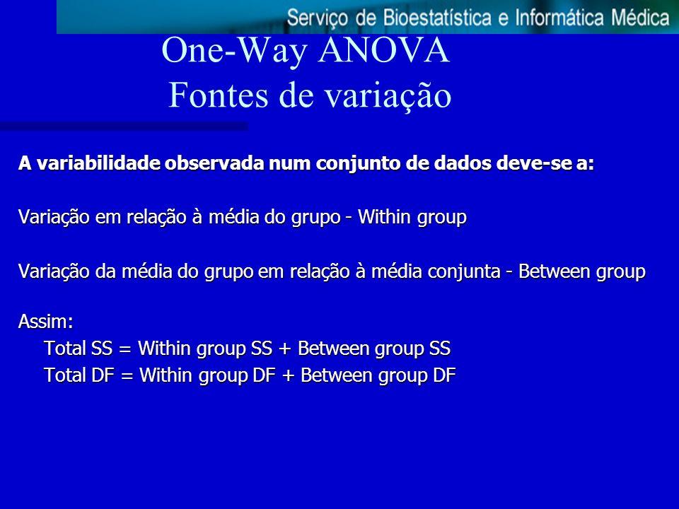 One-Way ANOVA Fontes de variação