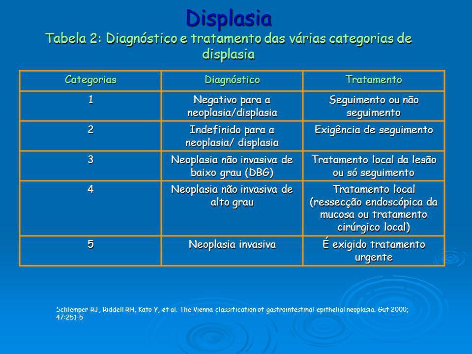 Displasia Tabela 2: Diagnóstico e tratamento das várias categorias de displasia