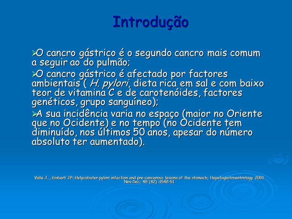 Introdução O cancro gástrico é o segundo cancro mais comum a seguir ao do pulmão;