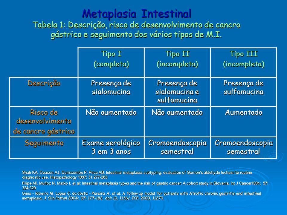 Metaplasia Intestinal Tabela 1: Descrição, risco de desenvolvimento de cancro gástrico e seguimento dos vários tipos de M.I.