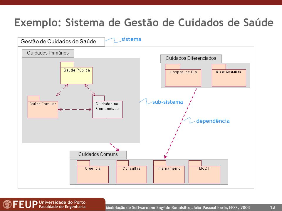 Exemplo: Sistema de Gestão de Cuidados de Saúde