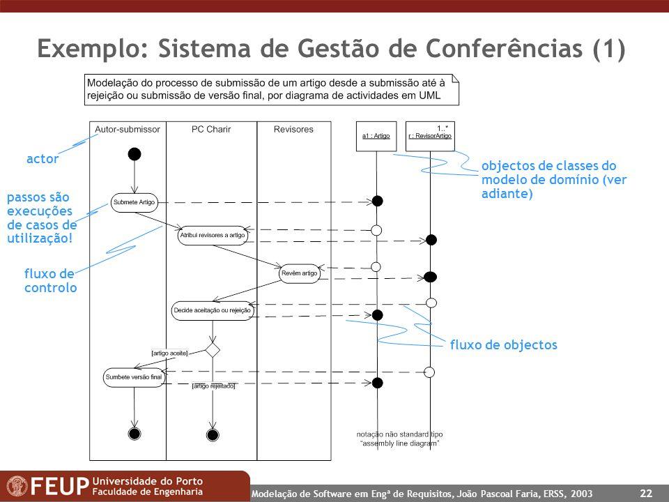 Exemplo: Sistema de Gestão de Conferências (1)