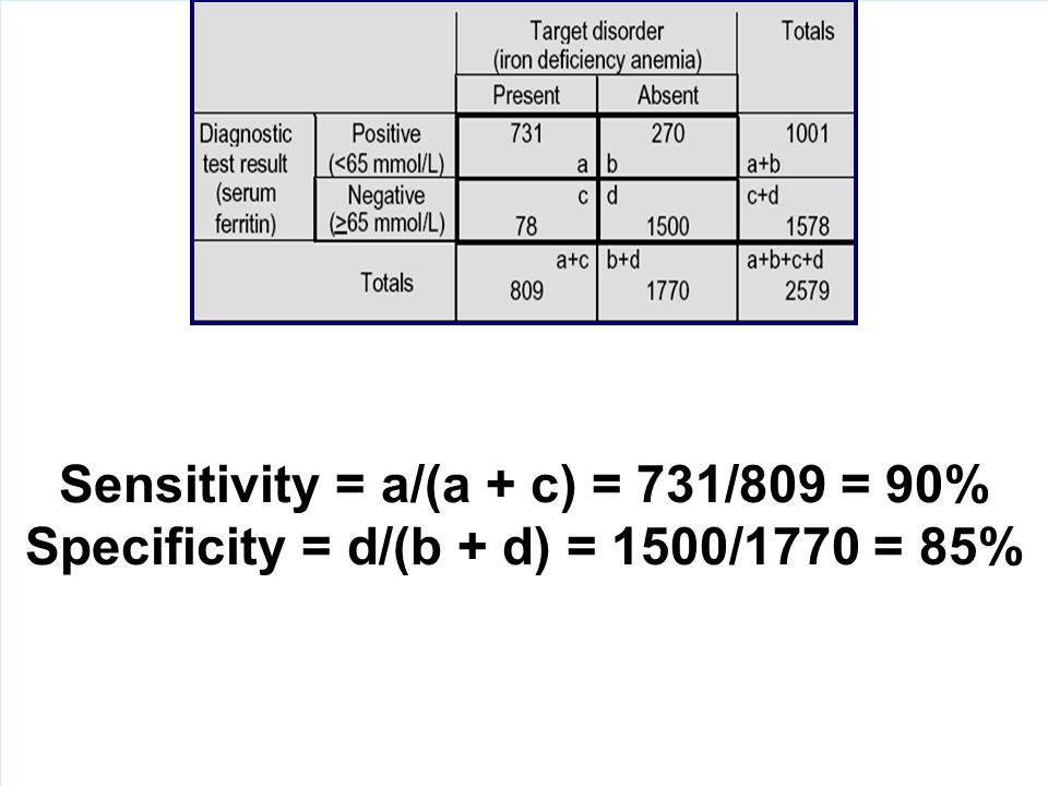 Sensitivity = a/(a + c) = 731/809 = 90%