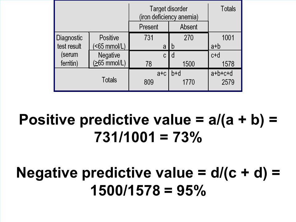 Positive predictive value = a/(a + b) = 731/1001 = 73%