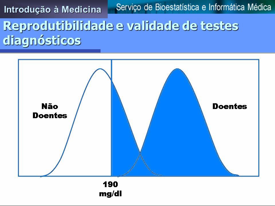 Reprodutibilidade e validade de testes diagnósticos