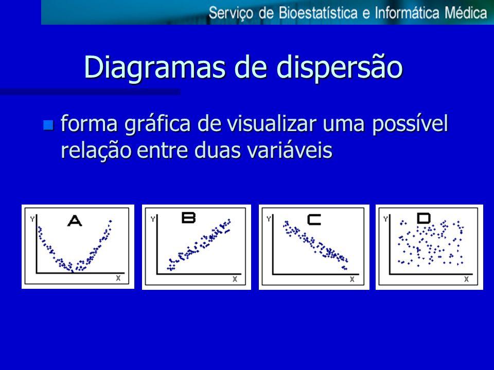 Diagramas de dispersão