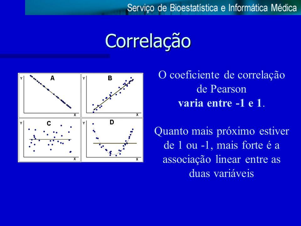 O coeficiente de correlação de Pearson