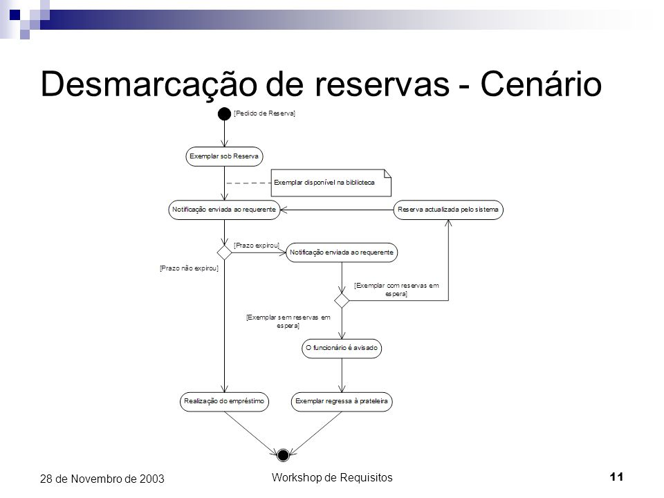 Desmarcação de reservas - Cenário