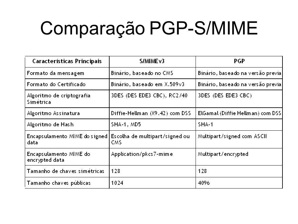Comparação PGP-S/MIME