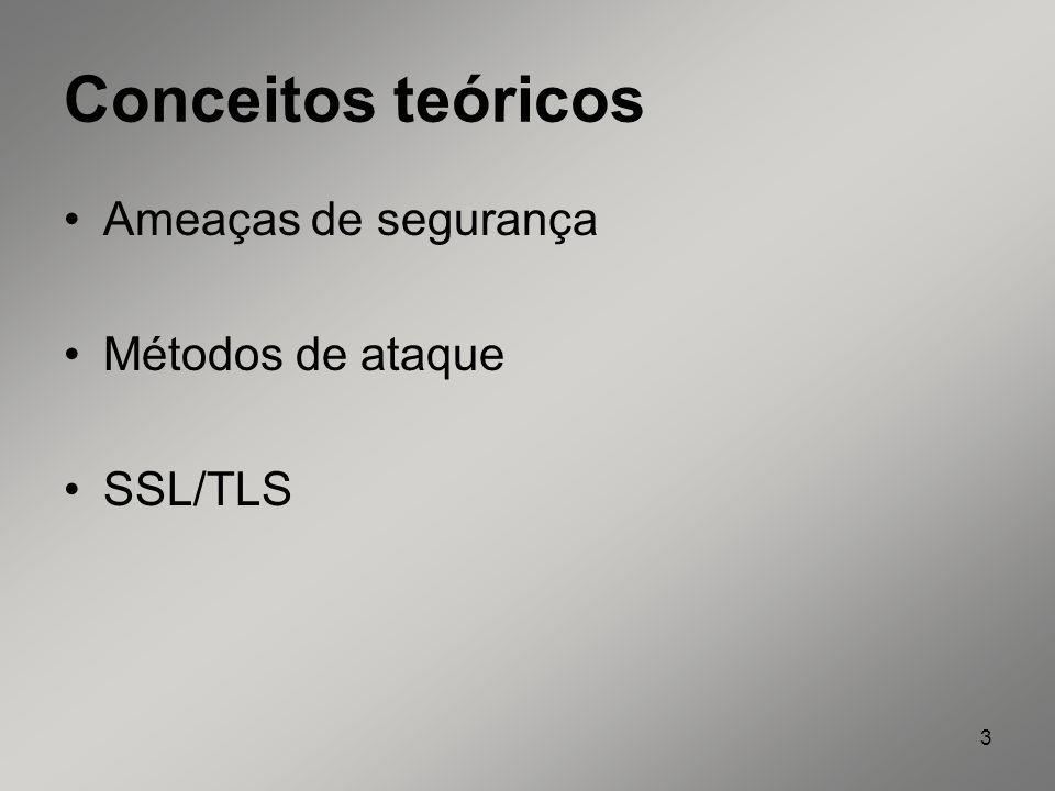 Conceitos teóricos Ameaças de segurança Métodos de ataque SSL/TLS