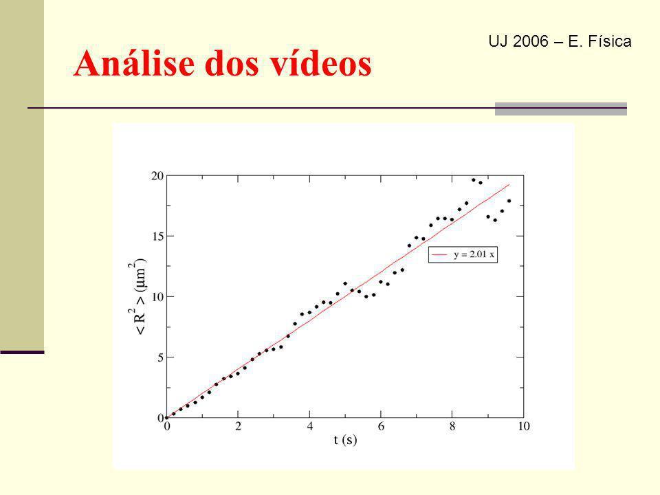 Análise dos vídeos UJ 2006 – E. Física