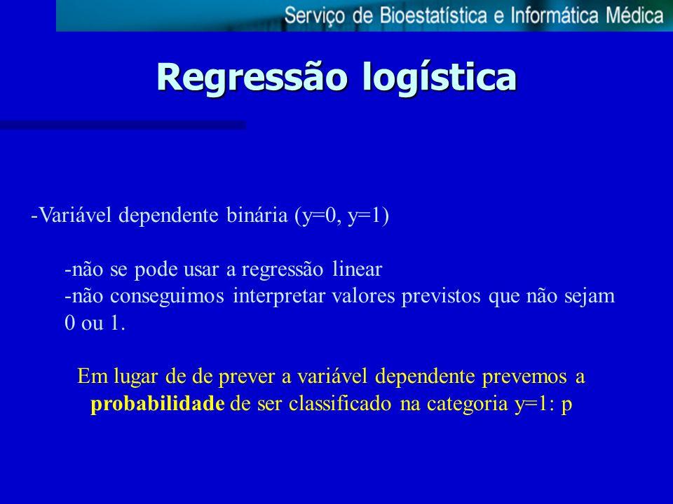 Regressão logística Variável dependente binária (y=0, y=1)