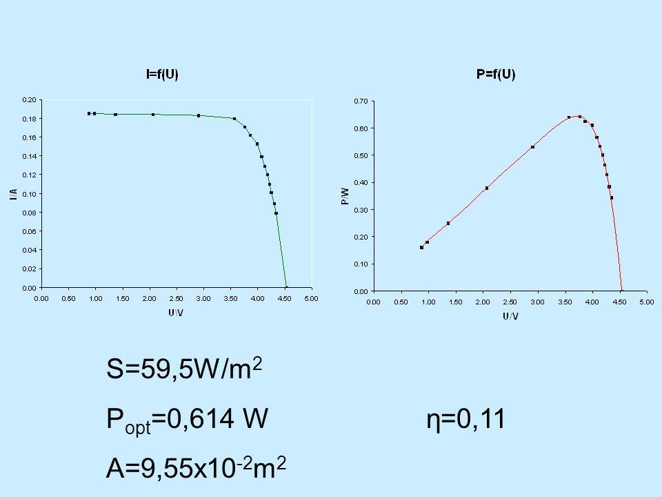 S=59,5W/m2 Popt=0,614 W A=9,55x10-2m2 η=0,11