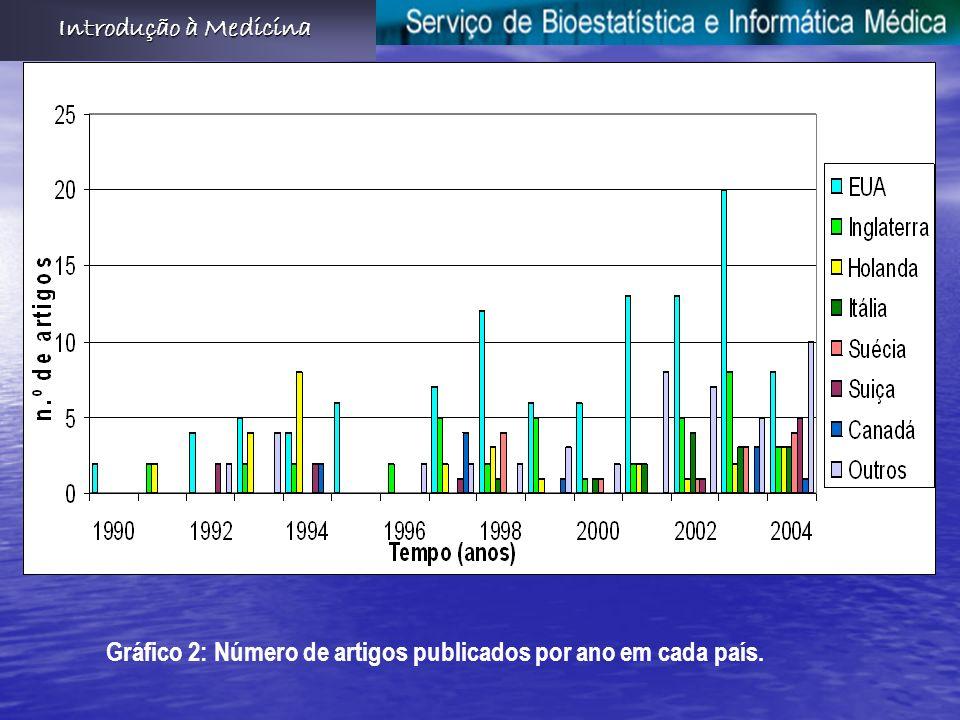 Introdução à Medicina Gráfico 2: Número de artigos publicados por ano em cada país.